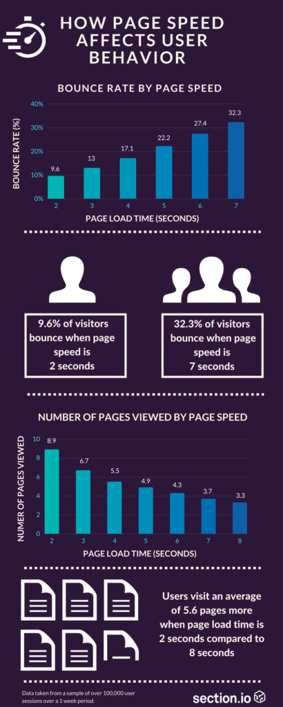 give your website a boost in search - Add infographics