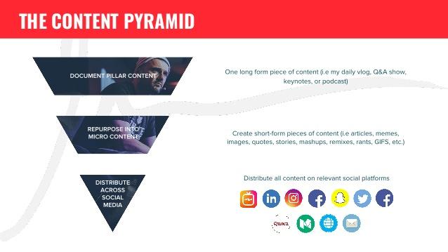 Kim tự tháp ngược - Chiến lược tiếp thị nội dung thương mại điện tử