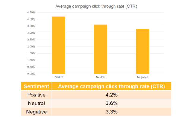 cross-channel marketing and advertising CTR stats