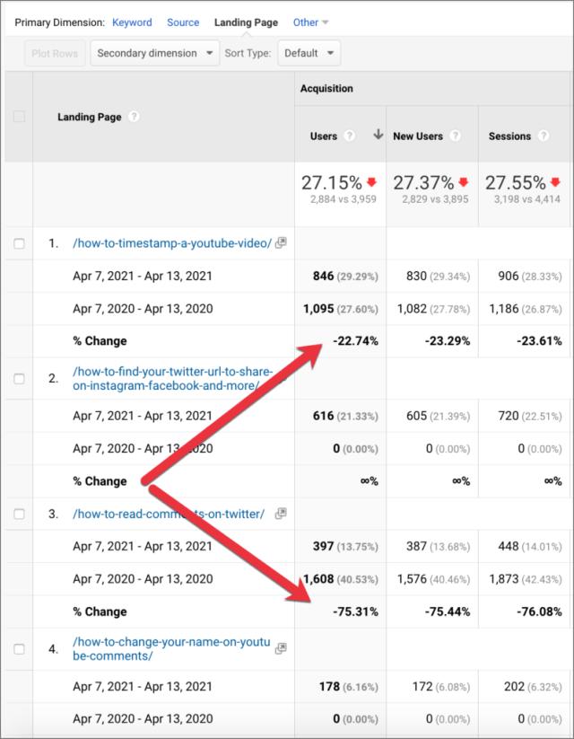 pages de destination et analyse de la baisse du trafic sur le site Web