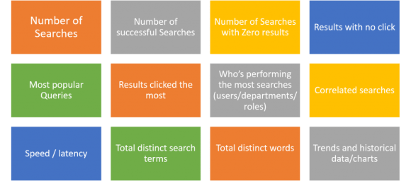 Common Search Metrics