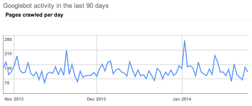 client N pages crawled per day last 90 days