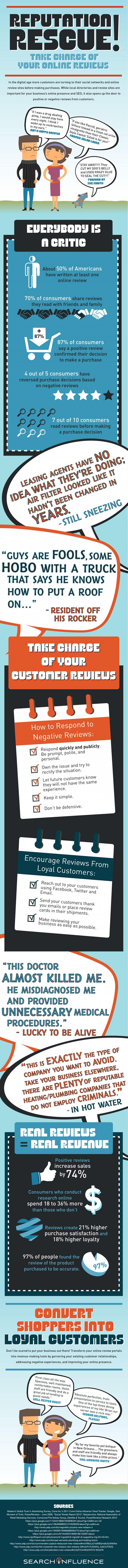 Infographic: Reputation Rescue: Dealing with Your Business's Online Reviews – SearchInfluence.com