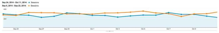 12% decrease in Google organic traffic after Panda Sept 2014