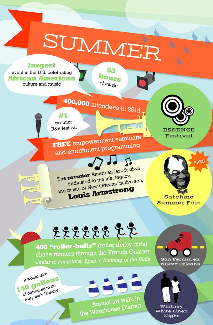 new orleans festivals 2015 infographic