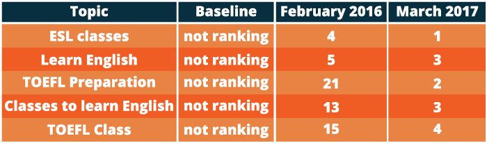 Graphic image of keyword ranking for ALCC - Search Influence