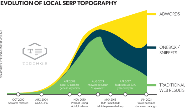 Local serp topography graph