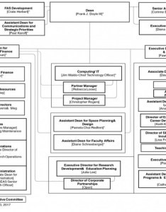 Leadership org chart also harvard john  paulson school of engineering rh seas