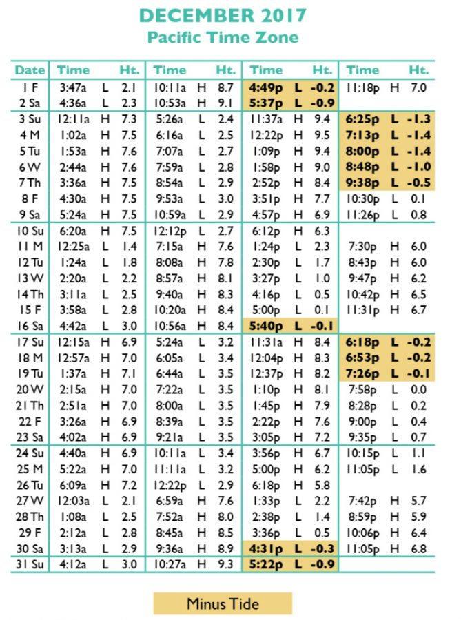 Tide Chart 2016 Erkalnathandedecker