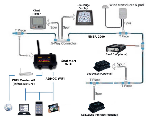 For Router To Modem Cable Wiring Diagrams Nmea Compatible Wi Fi Wireless Marine Networking By Chetco