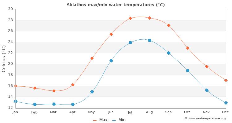 Skíathos Water Temperature   Greece Sea Temperatures