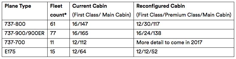 Alaska Premium Class Rollout Plans
