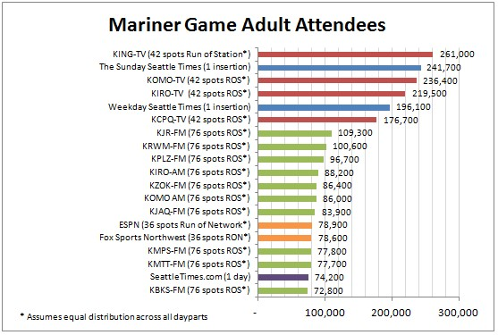 One Day Reach of Seattle Mariners Fans -- Top 20 Performing Media