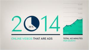 Video ads now account for nearly 40% of video viewing