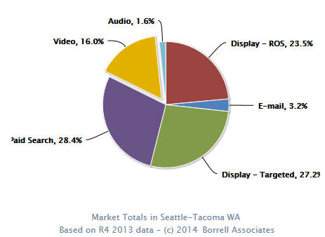 Video share of S-T DMA ad dollars 16 percent