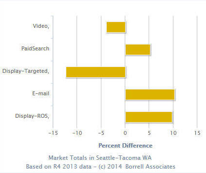 Ad video spending in the Seattle Market vs the nation