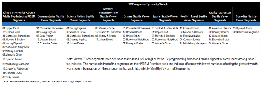 PRIZM Segment profiles flesh out viewer behaviors