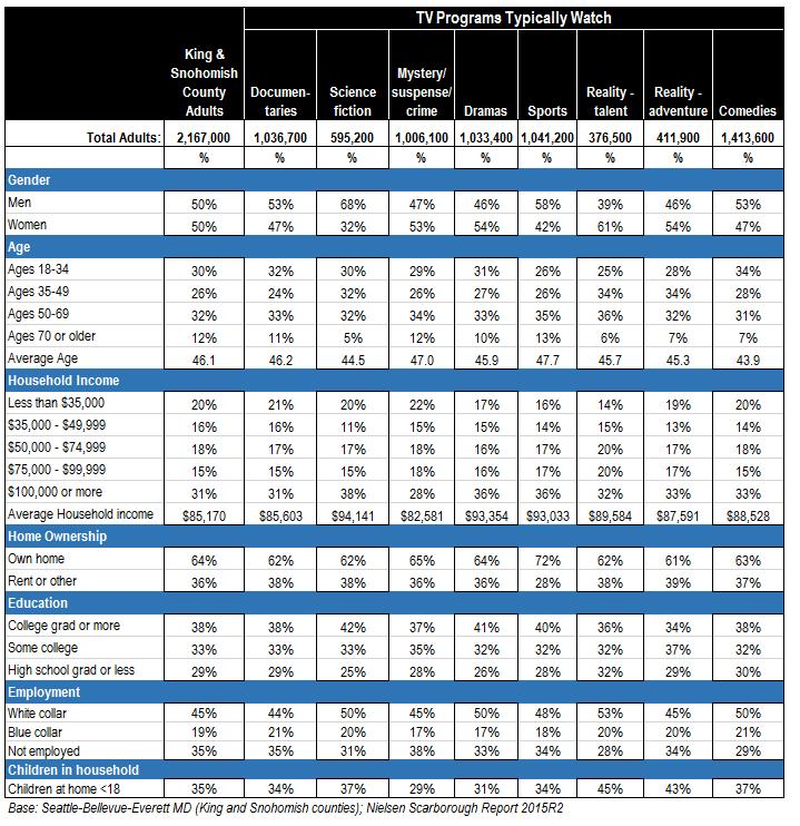 Demographic profile of TV program formats
