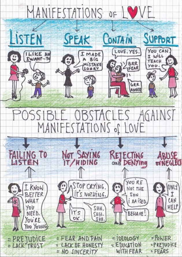 manifestations of love