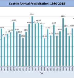 seattle annual rainfall 1980 2018 [ 1452 x 872 Pixel ]