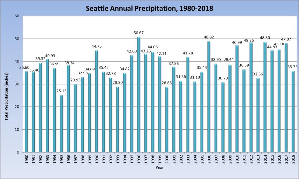 medium resolution of seattle annual rainfall 1980 2018