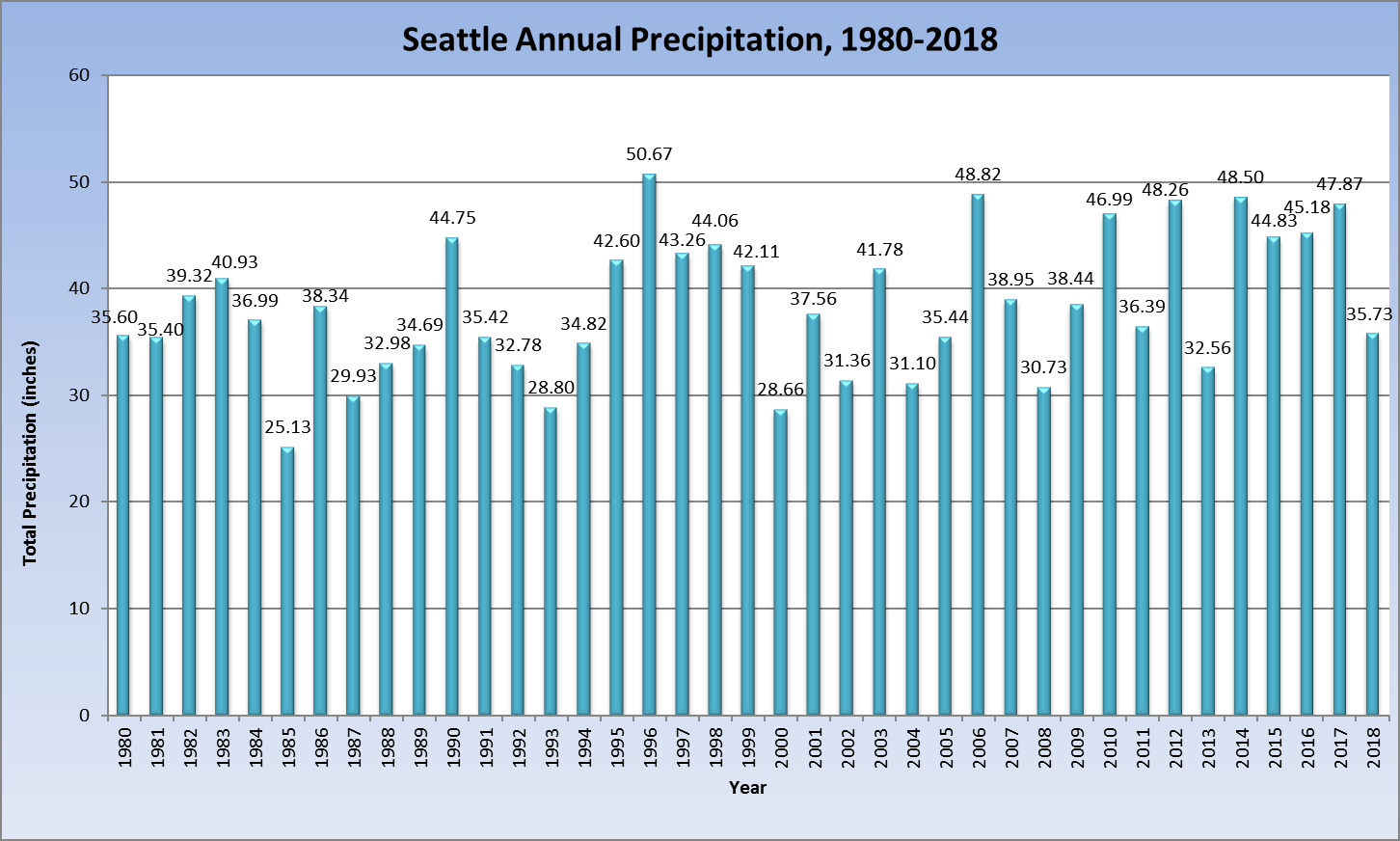 hight resolution of seattle annual rainfall 1980 2018