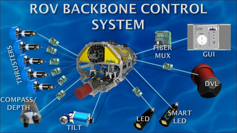 The SeaView Systems ROV Backbone Control System chart is shown.