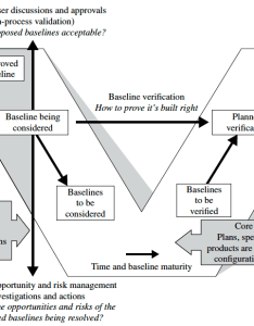 primarily pre specified and sequential process model the vee also system life cycle models sebok rh sebokwiki