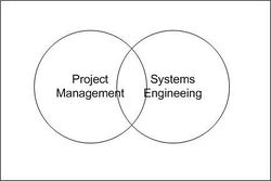 Relationships between Systems Engineering and Project