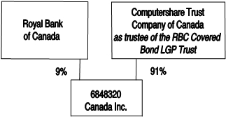 the beneficiary of the lgp trust is one or more charities