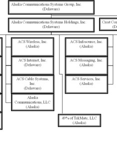 Organizational structure with verizon communication stock analysis for communications inc vz new york also term paper rh dtassignmentenbyeteria