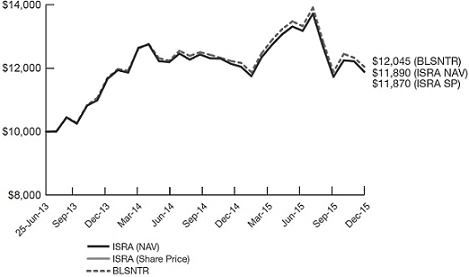 year periods or since inception for funds lacking 10 year