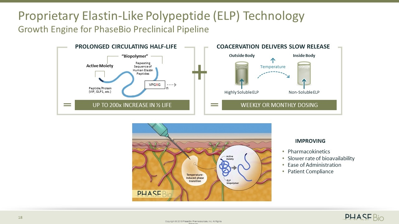 hight resolution of active moiety biopolymer n up to 200x increase in life proprietary elastin like polypeptide elp technology growth engine