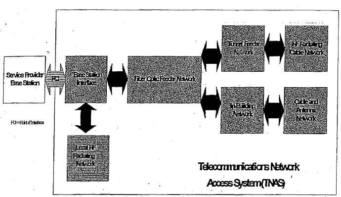 TELECOMMUNICATIONS NETWORK ACCESS AGREEMENT by and Between
