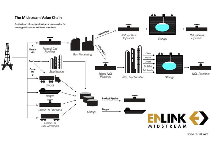 Diagram Also Oil And Gas Production Process Flow Diagram On Utility