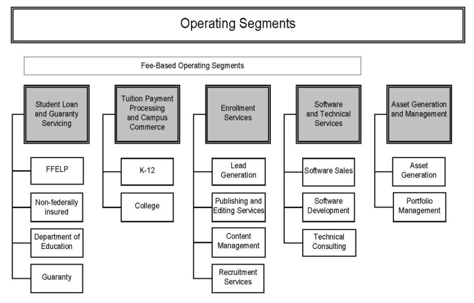 the company has five operating segments as follows