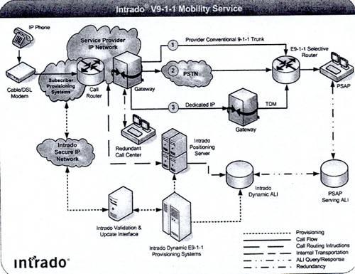 figure 1 services call flow diagram