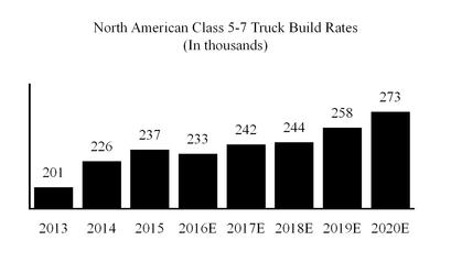 Class 8 heavy trucks