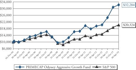 PRIMECAP Odyssey Funds - N-CSRS - - N-CSRS - June 24. 2014
