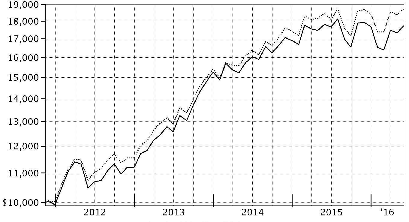 period ending values $ 17720 strategic advisers growth