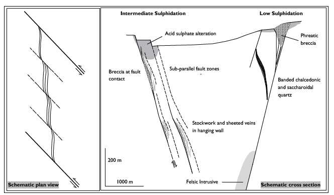 Figure 8: Conceptual model for mineralisation at Muluncay