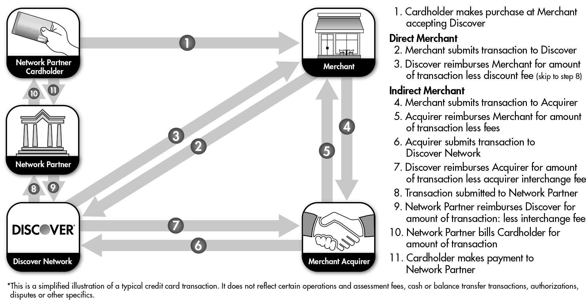 The following chart * shows the network partner