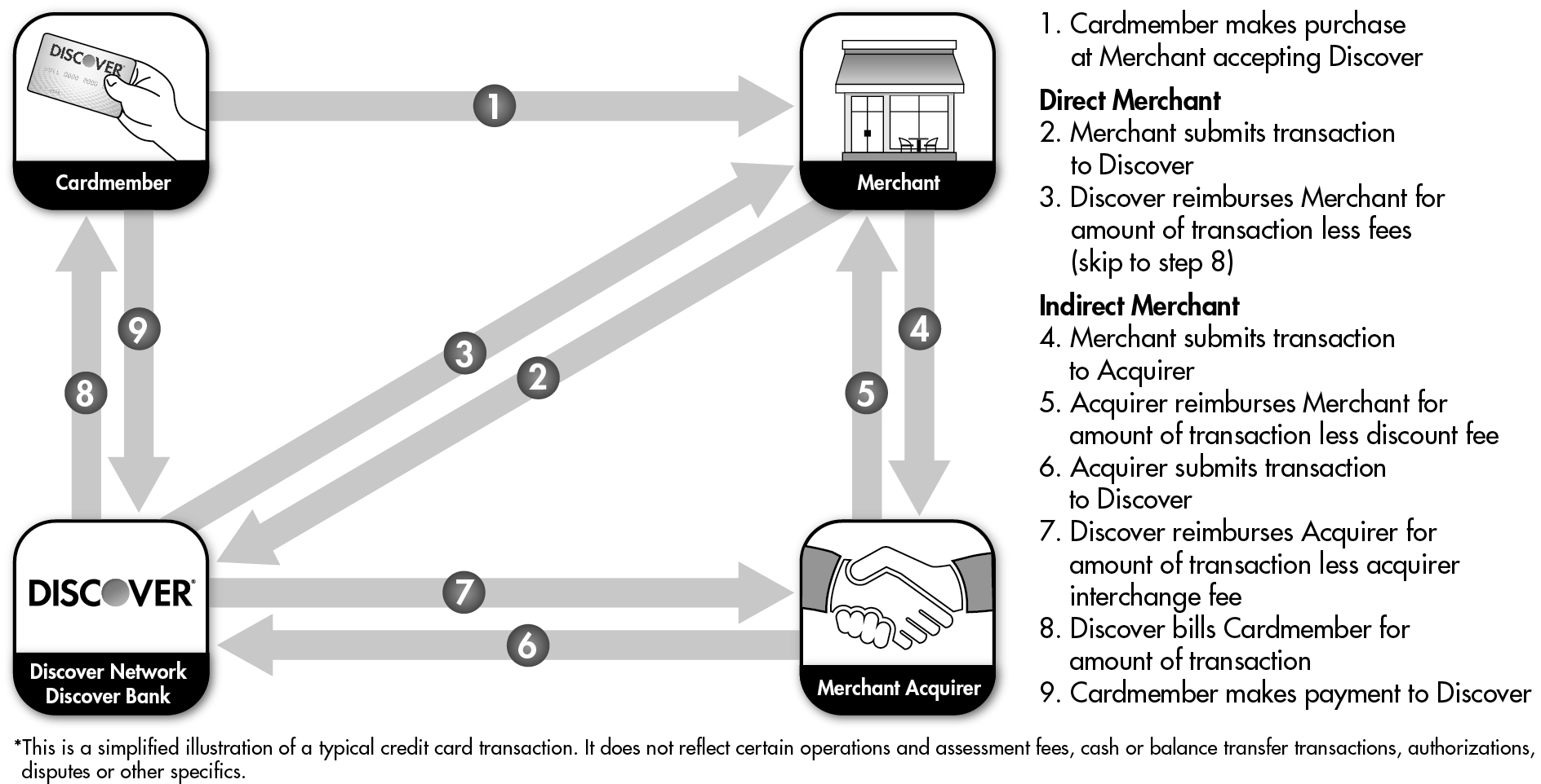 for credit card transaction process flow diagram wiring a garage student loans