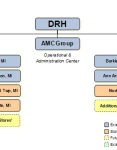 Flow chart also form  rh sec