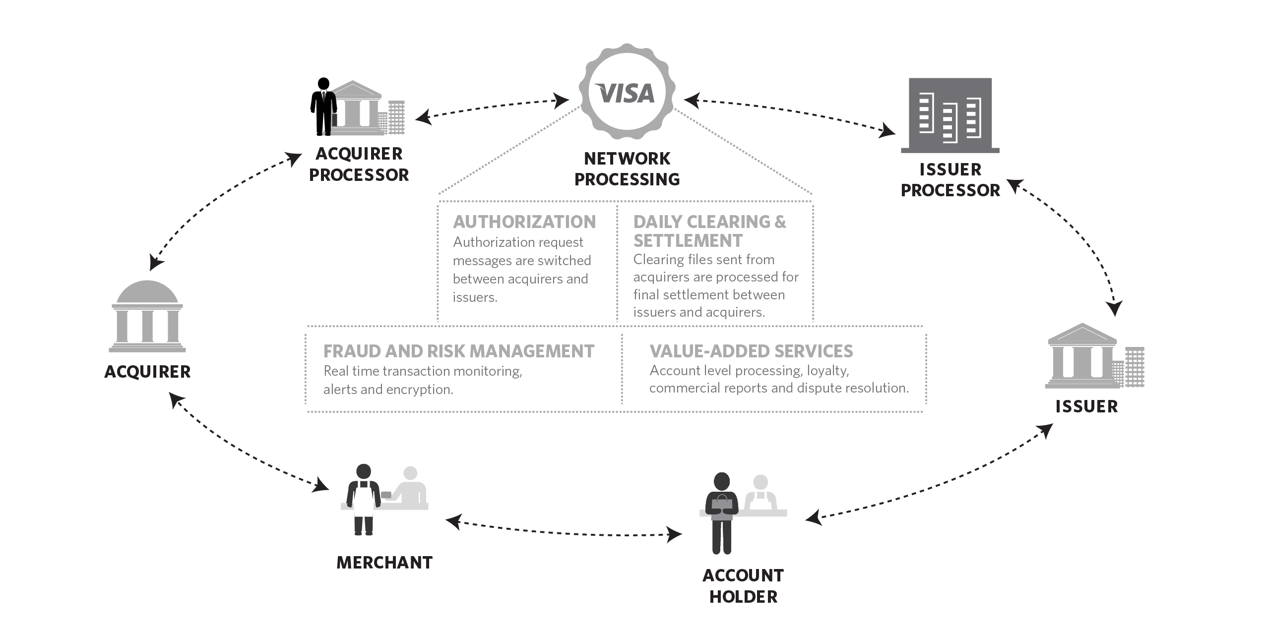 for credit card transaction process flow diagram cisco unified communications architecture our operating revenues are comprised principally of