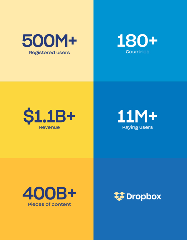 statusquota dropbox s-1 growth