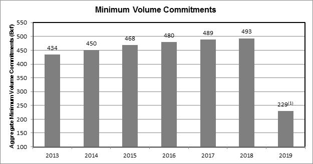Barnett Shale minimum volume commitment