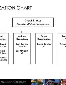 Organization chart chuck lhotka executive vp asset management cathie bryant senior east paul chase west brian mccarthy also vice president rh sec
