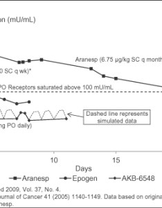 The graph below illustrates epo levels that are obtained with akb compared doses of aranesp and epogen also  akba   united states securities rh sec