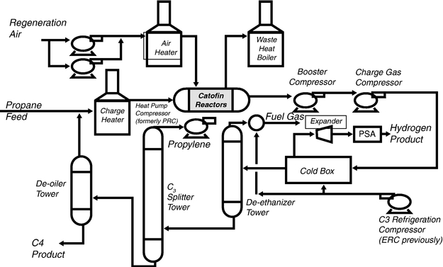 Nylon 66 Process Flow Diagram